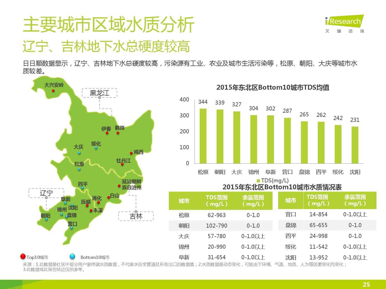 中国社区水质报告第一期_000025