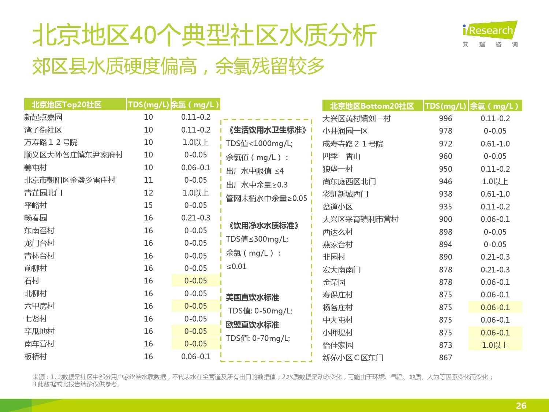 中国社区水质报告第一期_000026