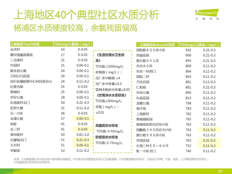 中国社区水质报告第一期_000027