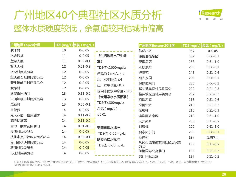 中国社区水质报告第一期_000028