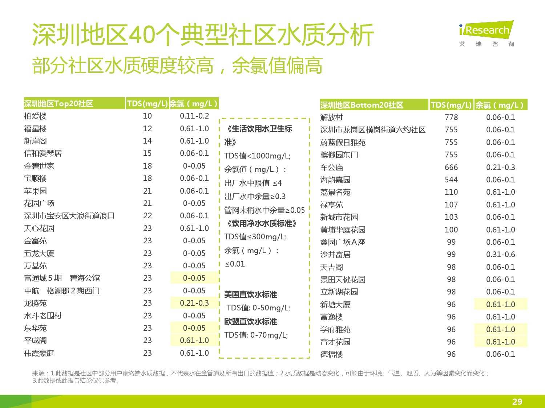 中国社区水质报告第一期_000029