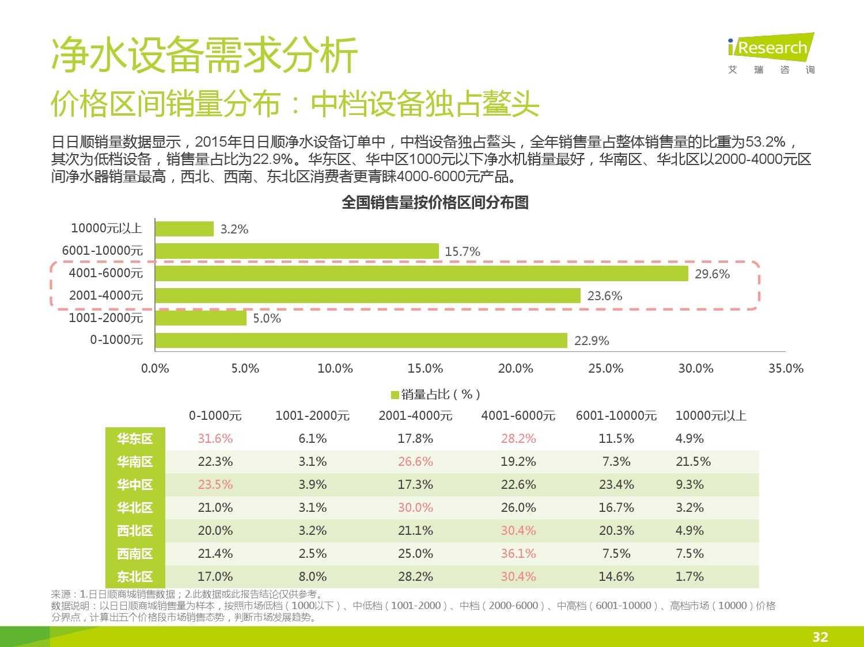 中国社区水质报告第一期_000032