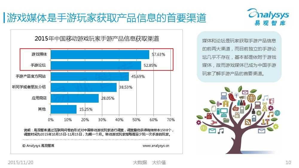 中国移动游戏媒体市场专题研究报告2015 01_000010