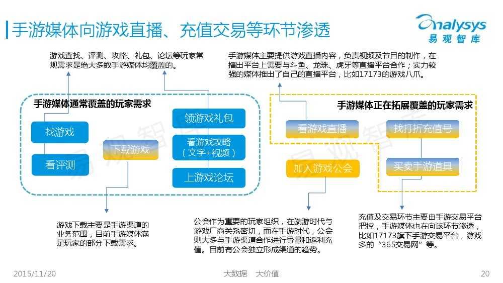 中国移动游戏媒体市场专题研究报告2015 01_000020