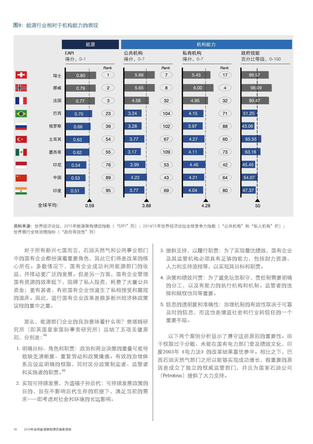 埃森哲:2015年全球能源架构绩效指数报告_000018