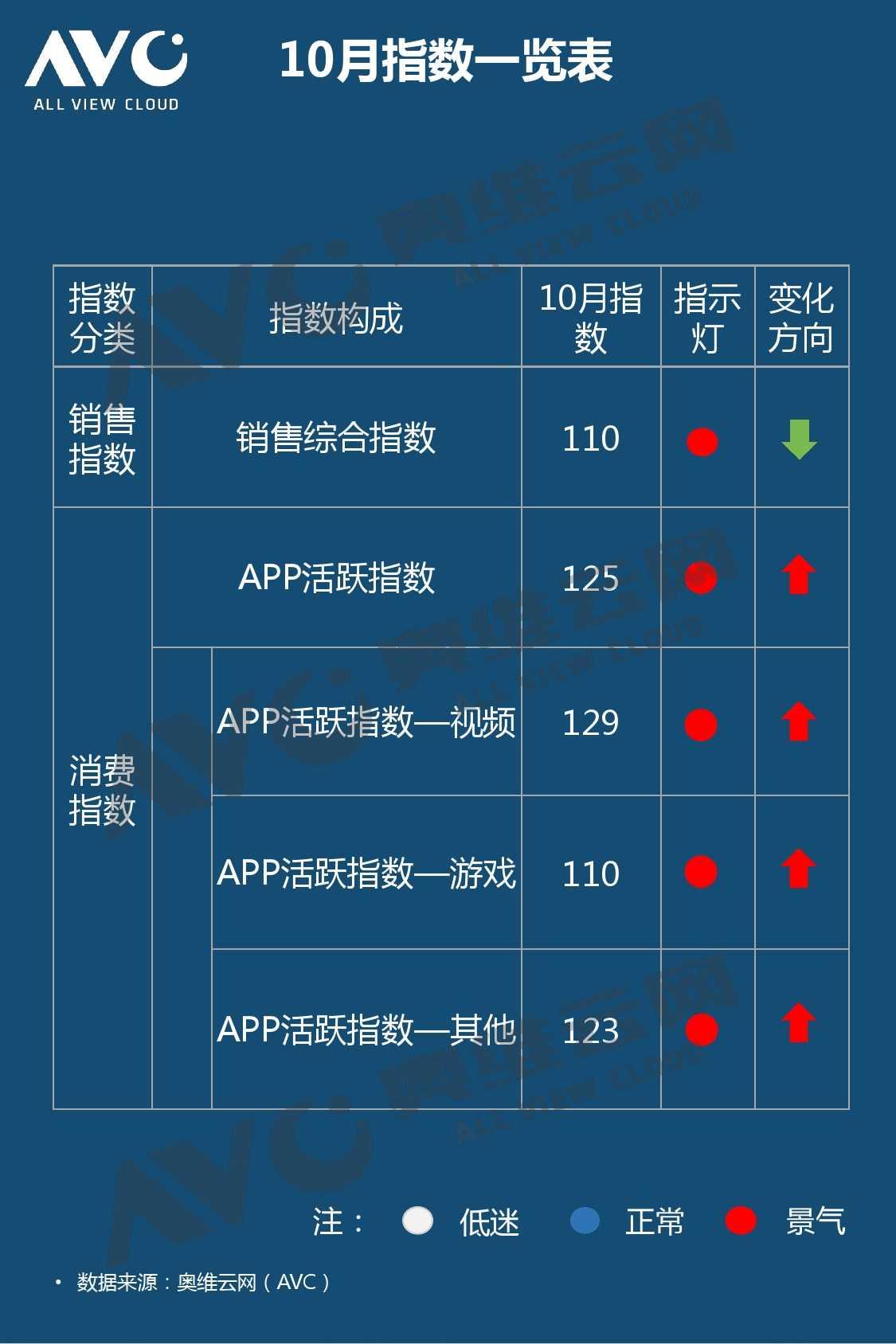 奥维云网:2015年10月份中国OTT发展研究_000002
