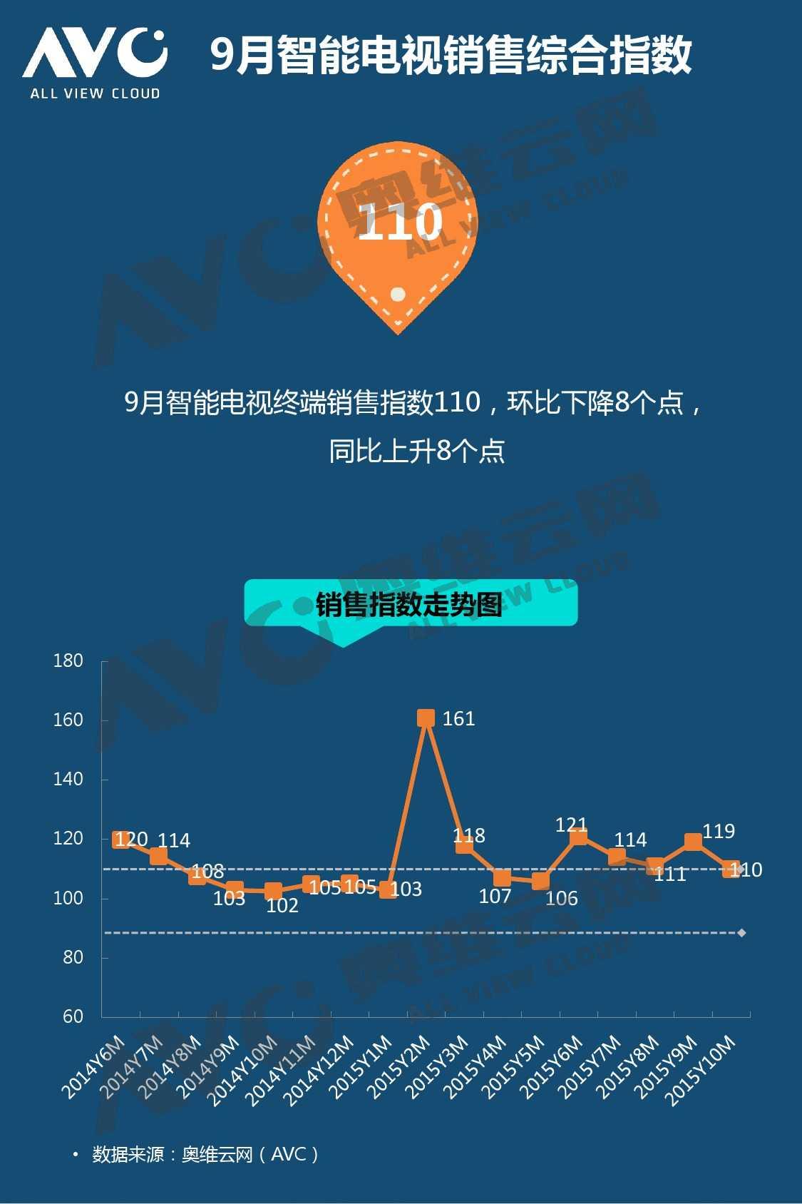奥维云网:2015年10月份中国OTT发展研究_000004