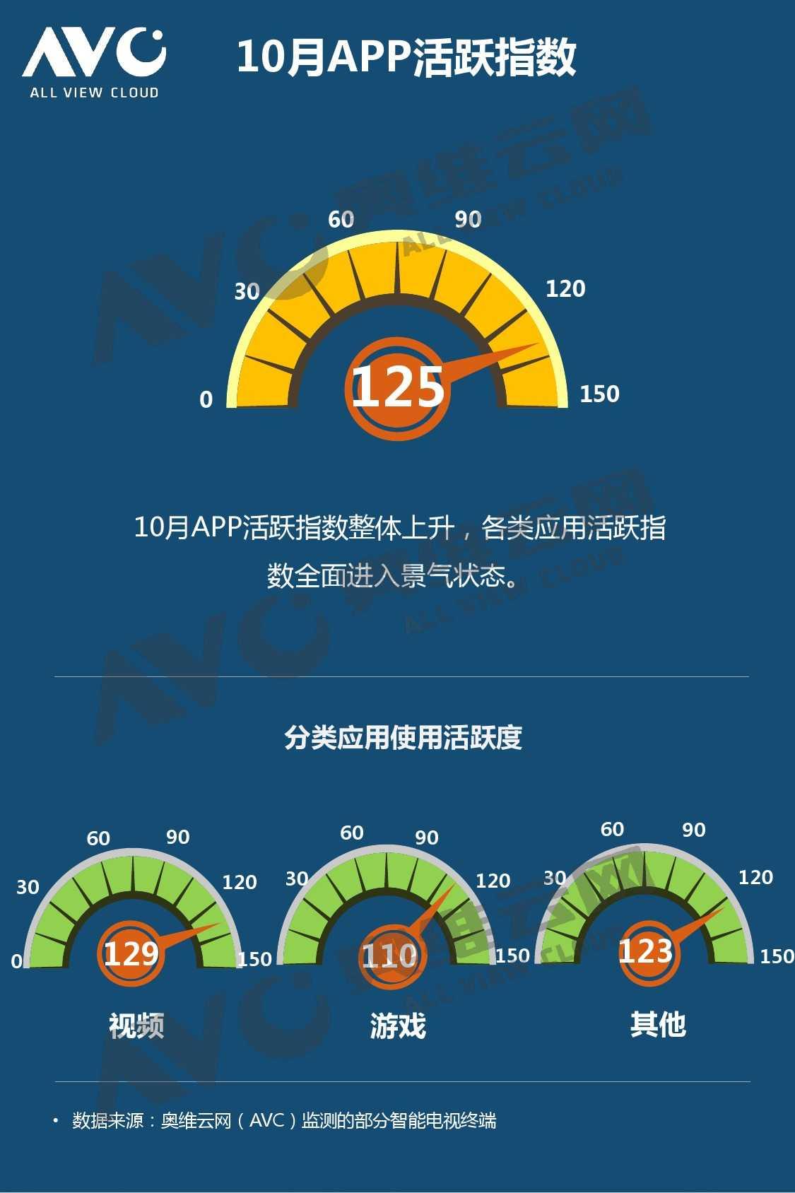 奥维云网:2015年10月份中国OTT发展研究_000006