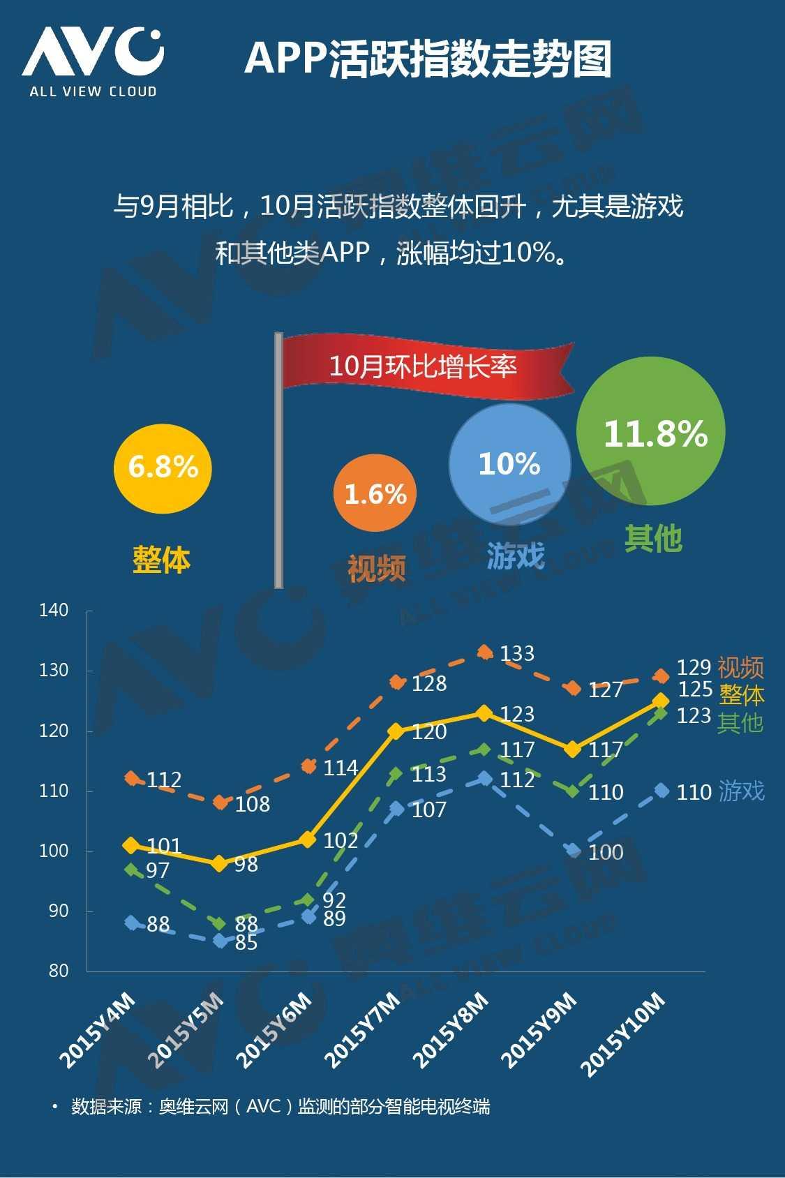 奥维云网:2015年10月份中国OTT发展研究_000007
