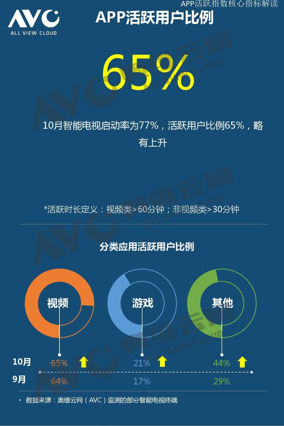 奥维云网:2015年10月份中国OTT发展研究_000008