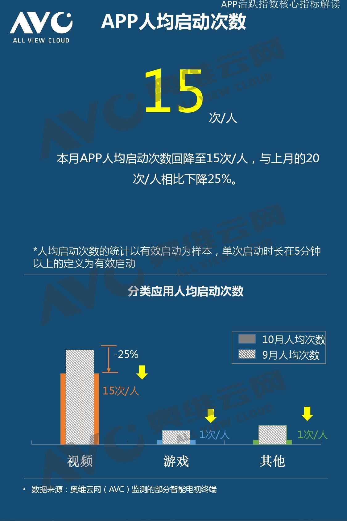 奥维云网:2015年10月份中国OTT发展研究_000009