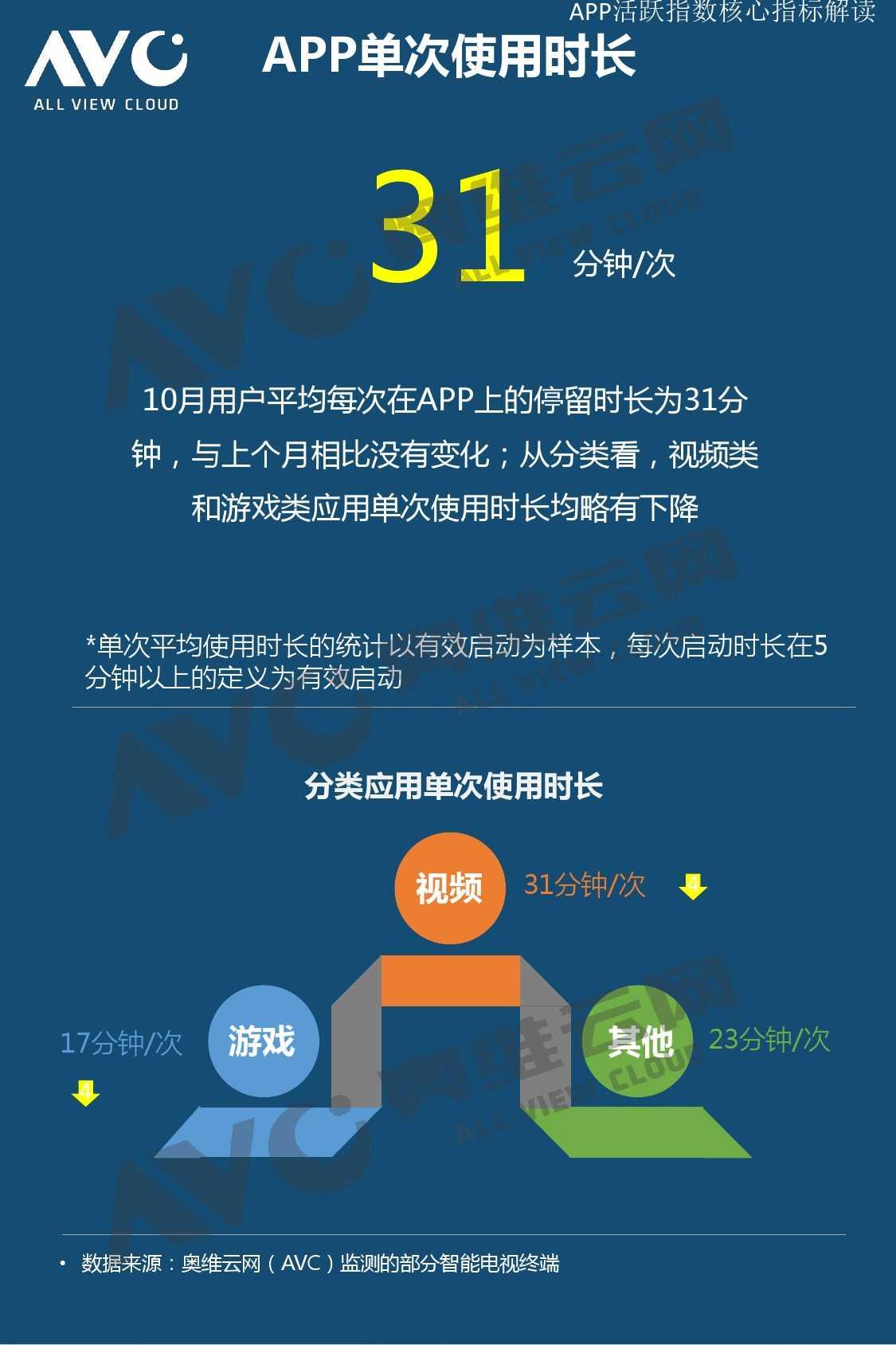 奥维云网:2015年10月份中国OTT发展研究_000010