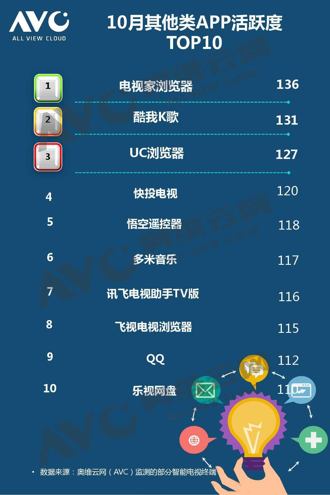 奥维云网:2015年10月份中国OTT发展研究_000012