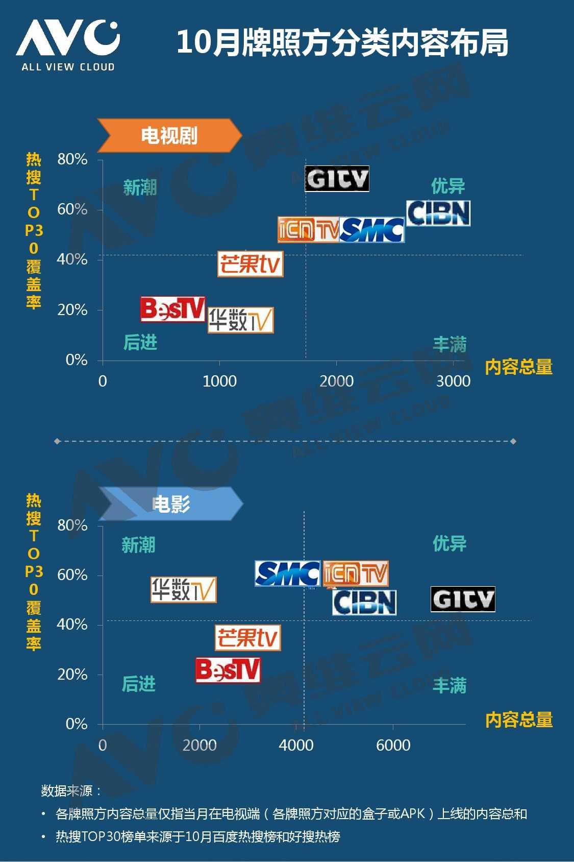 奥维云网:2015年10月份中国OTT发展研究_000014