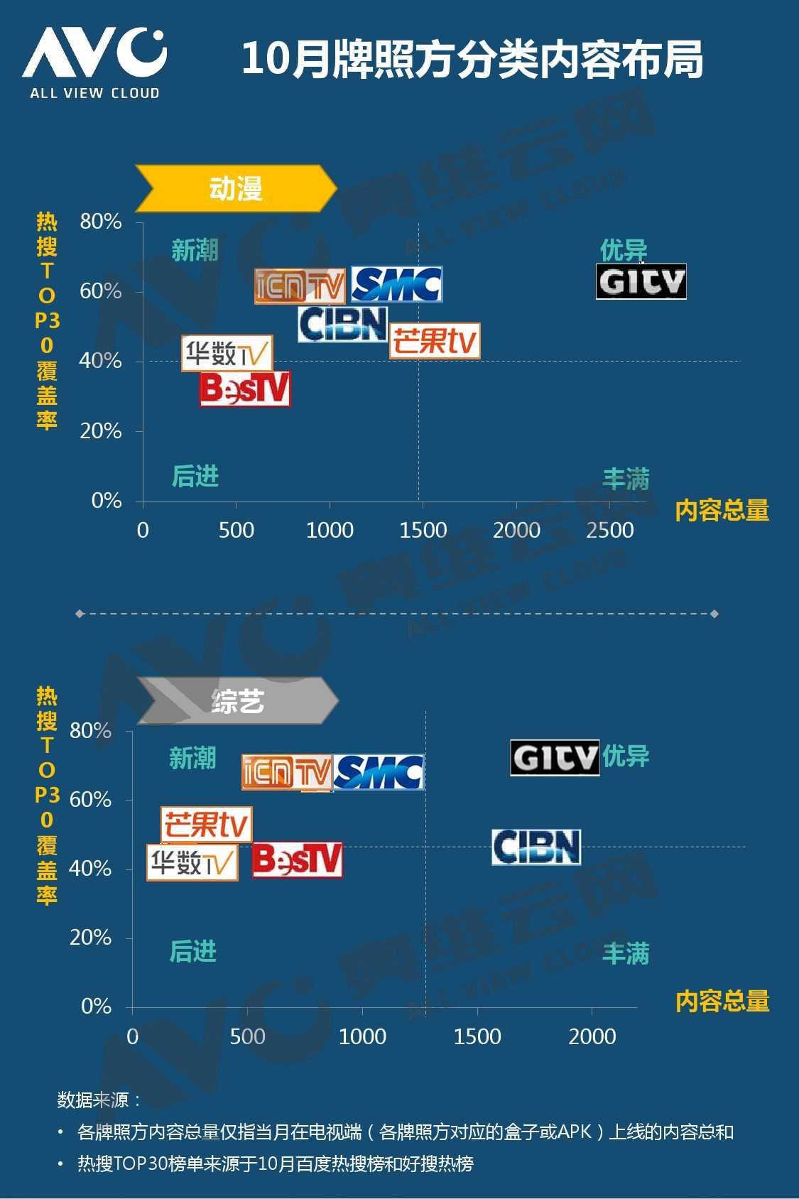 奥维云网:2015年10月份中国OTT发展研究_000015