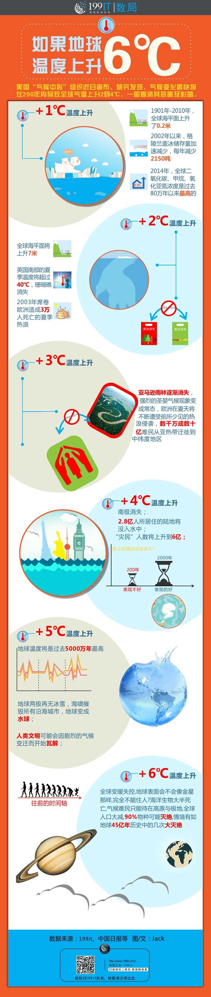 如果地球温度上升6℃-20151123