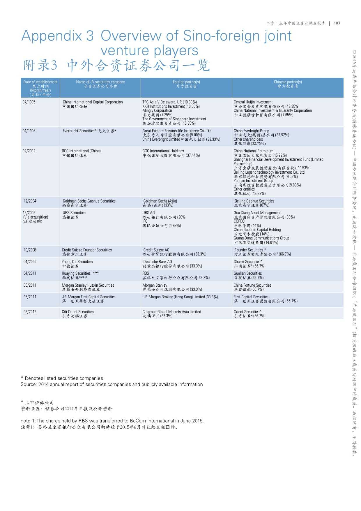 毕马威:2015年中国证券业调查报告_000109