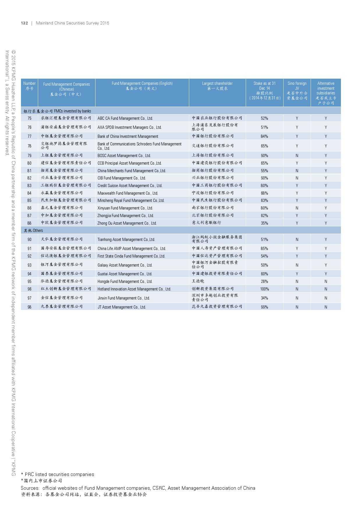毕马威:2015年中国证券业调查报告_000134