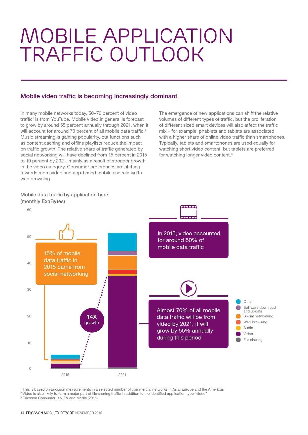 爱立信:2015年移动市场报告_000014