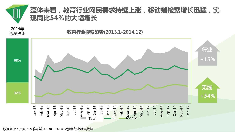 2014中国教育行业大数据白皮书_000005