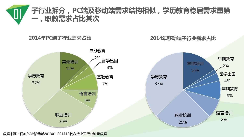 2014中国教育行业大数据白皮书_000006
