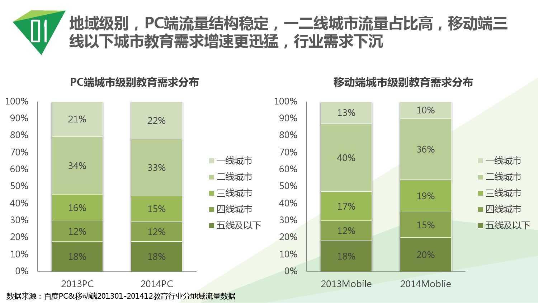 2014中国教育行业大数据白皮书_000007