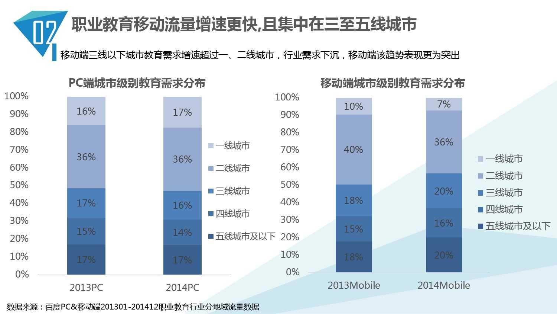 2014中国教育行业大数据白皮书_000014