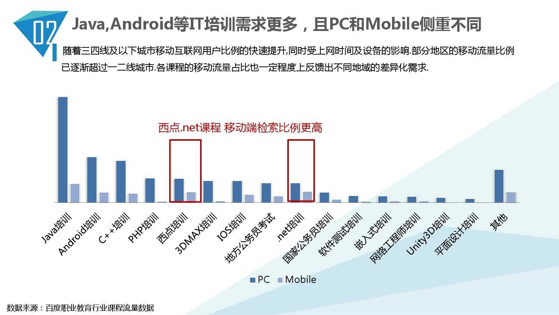 2014中国教育行业大数据白皮书_000018