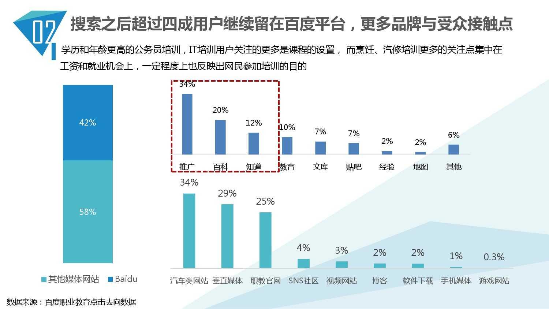 2014中国教育行业大数据白皮书_000022