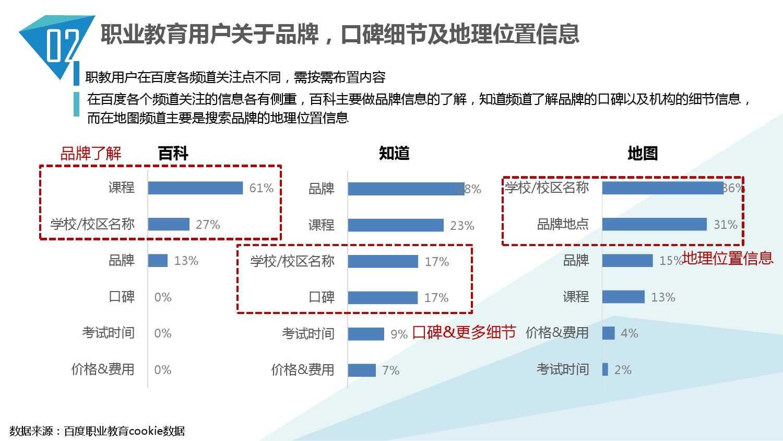 2014中国教育行业大数据白皮书_000023