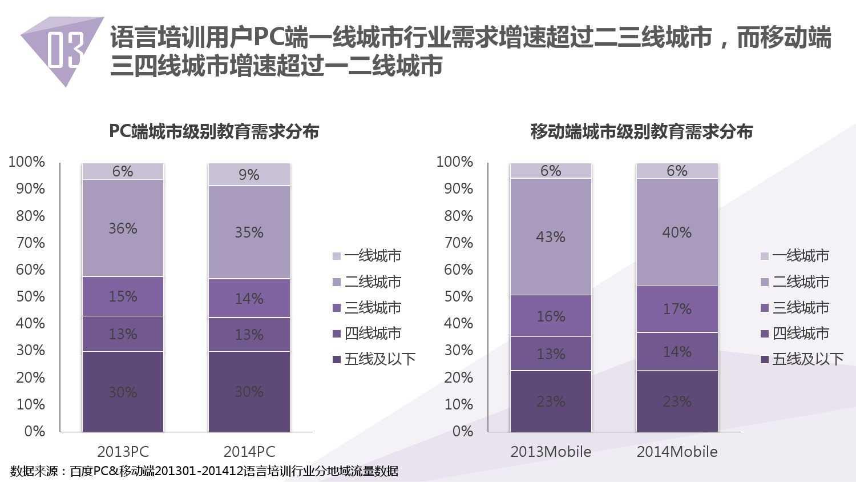 2014中国教育行业大数据白皮书_000027