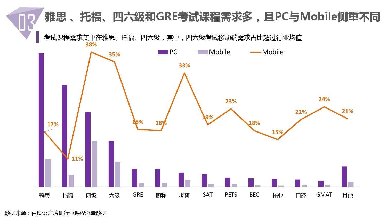 2014中国教育行业大数据白皮书_000031