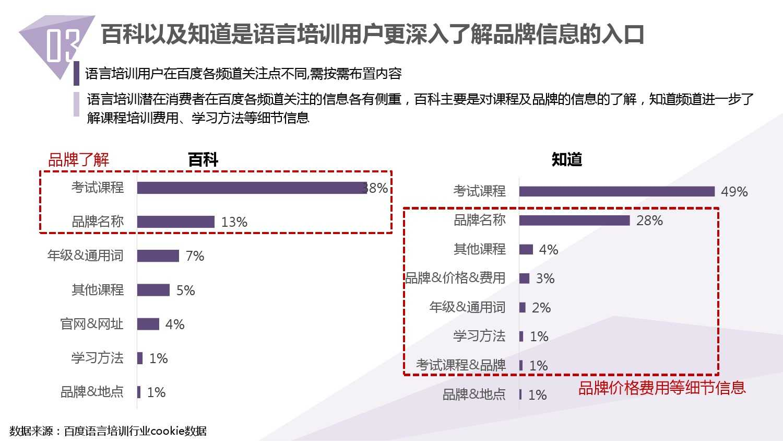 2014中国教育行业大数据白皮书_000036
