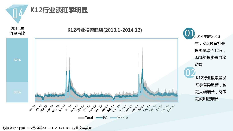 2014中国教育行业大数据白皮书_000038
