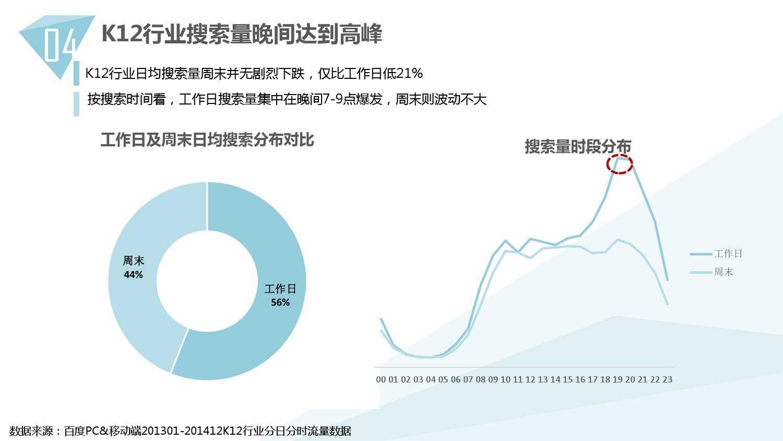 2014中国教育行业大数据白皮书_000039