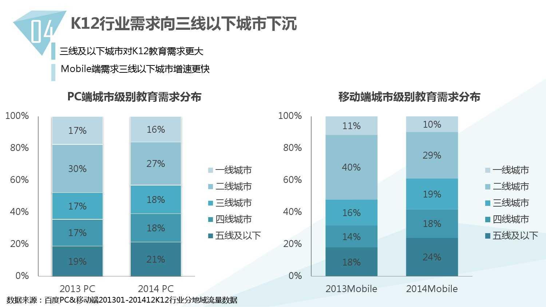 2014中国教育行业大数据白皮书_000040