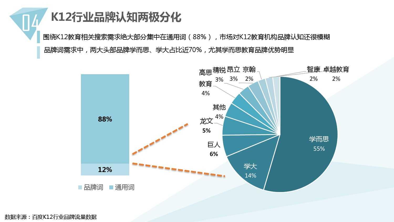 2014中国教育行业大数据白皮书_000042