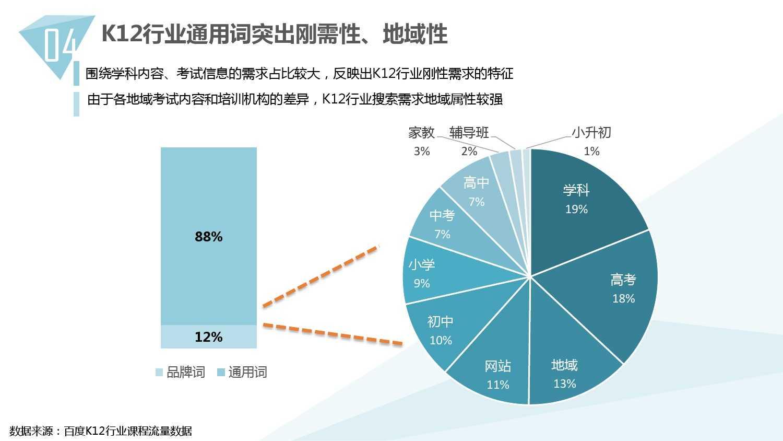 2014中国教育行业大数据白皮书_000043