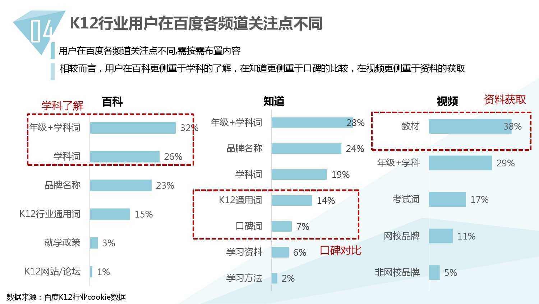 2014中国教育行业大数据白皮书_000048