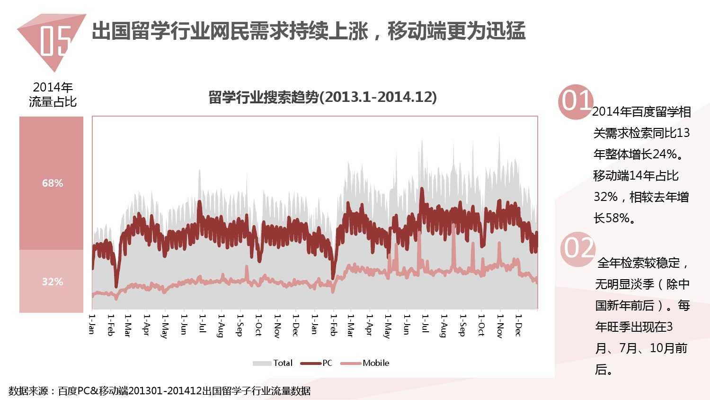 2014中国教育行业大数据白皮书_000050
