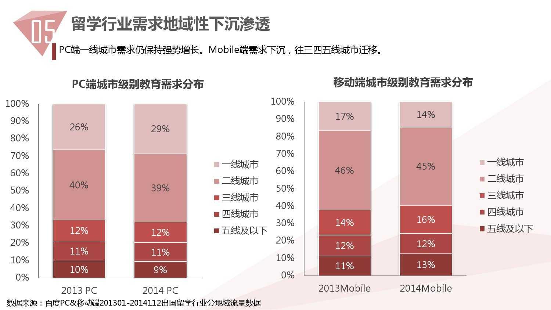 2014中国教育行业大数据白皮书_000052