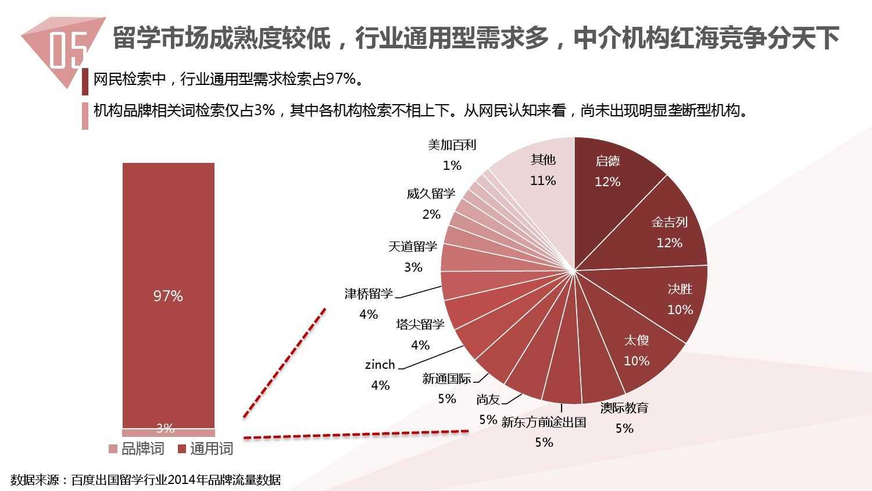 2014中国教育行业大数据白皮书_000054