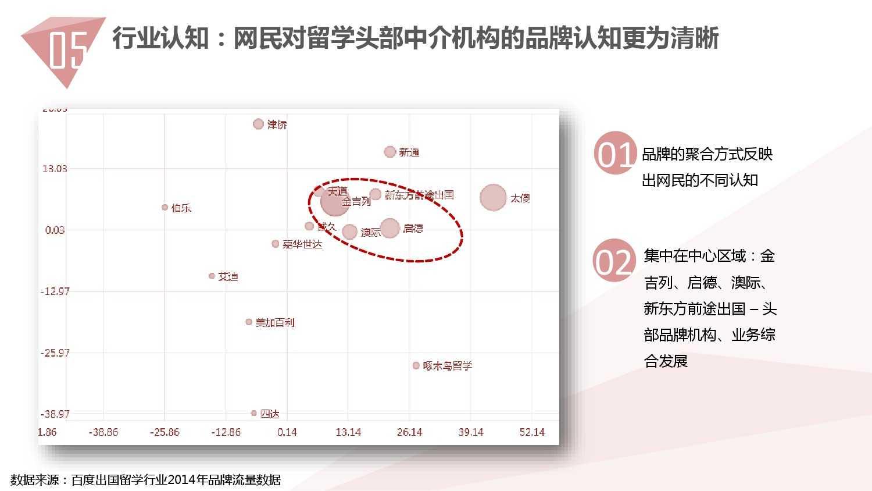 2014中国教育行业大数据白皮书_000055