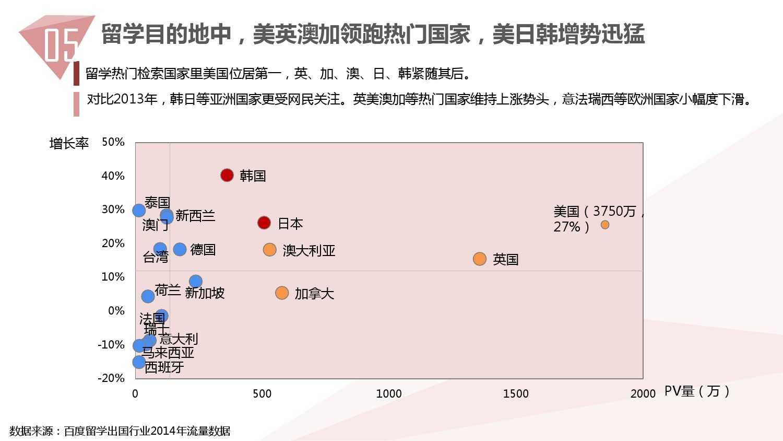 2014中国教育行业大数据白皮书_000058