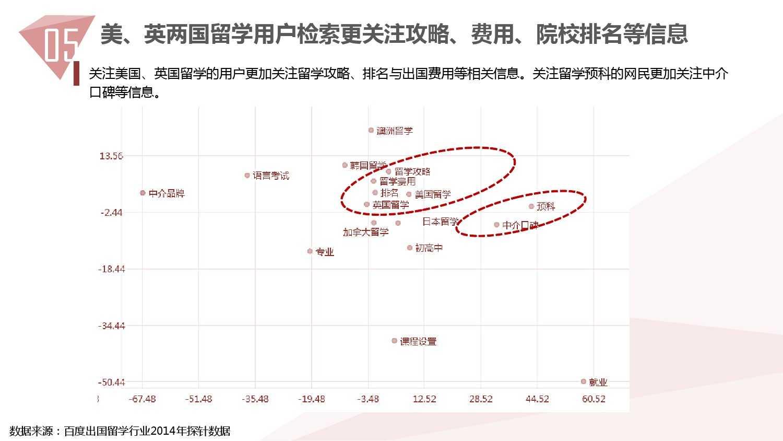 2014中国教育行业大数据白皮书_000060