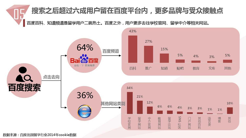 2014中国教育行业大数据白皮书_000062