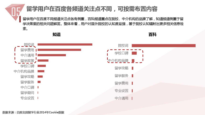 2014中国教育行业大数据白皮书_000063