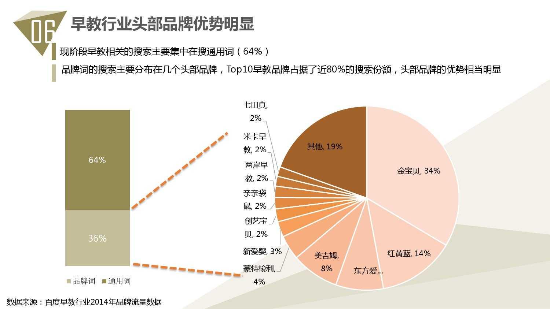 2014中国教育行业大数据白皮书_000069