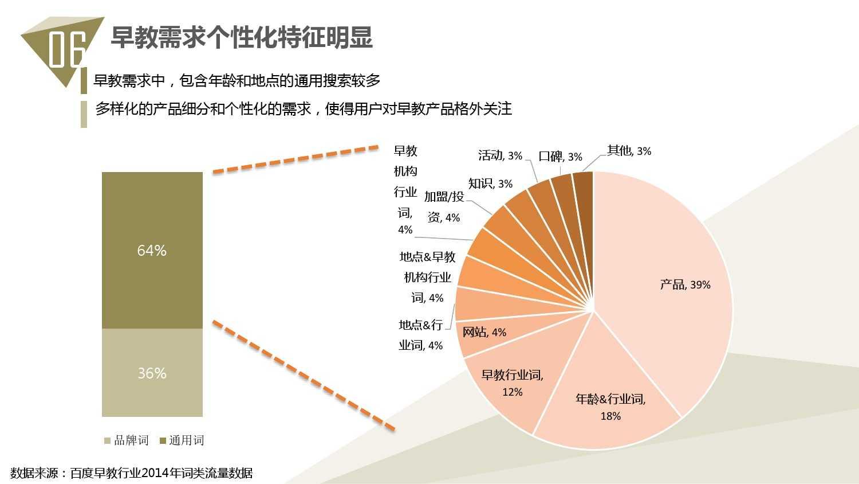 2014中国教育行业大数据白皮书_000071