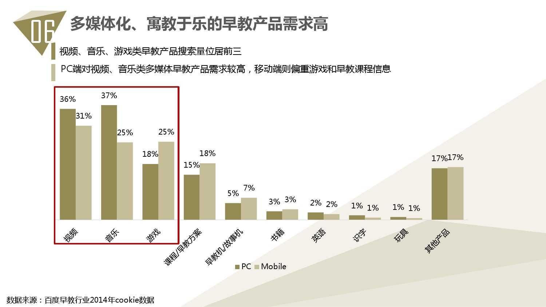2014中国教育行业大数据白皮书_000072